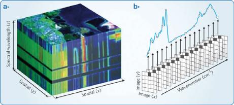 imagen hiperespectral HeadWall
