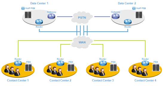Gesti�n Multi -Data Center