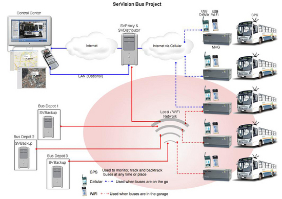 Sistemas de Grabaci�n de Video Embarcable
