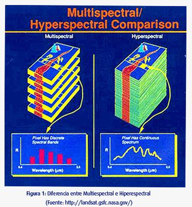 Figura 1: Diferencia entre Multiespectral e Hiperespectral