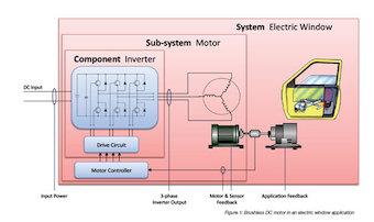 Aplicaciones de automoci�n para motores DC sin escobillas