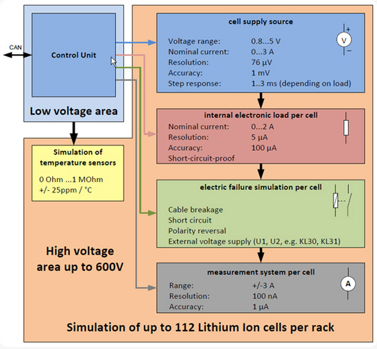simulation lithium ion cells