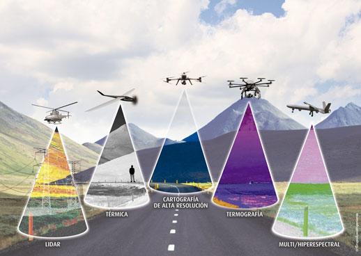 El compromiso Dron-Cargas de pago. La importancia de la misi�n