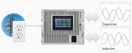 Sistemas regenerativos para simulación de red