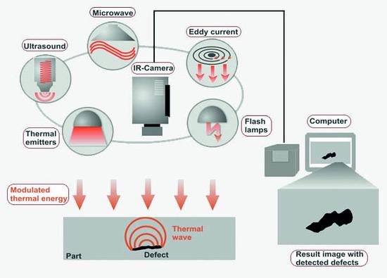 Principios básico termografía infrarroja END / NDT